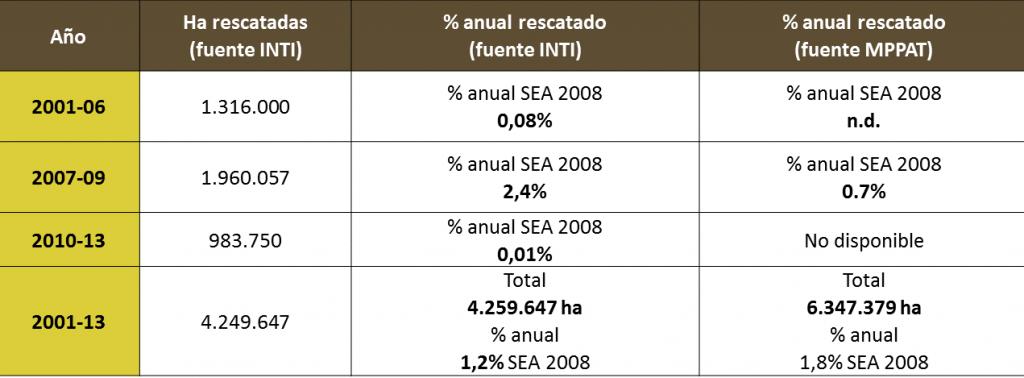 Tierras rescatadas por el Instituto Nacional de Tierras de Venezuela 2001 - 2013