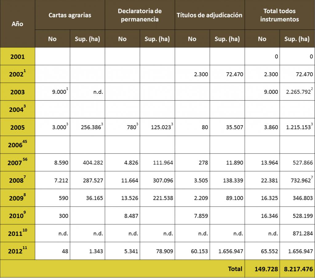 Venezuela: adjudicación de derechos de propiedad en el marco de la Ley de Tierras y Desarrollo Agrario 2001-2012