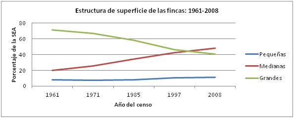 Estructura de la Superficie de Explotación Agrícola de Venezuela 1961-2008